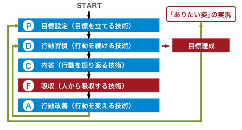 行動改善(行動を変える技術)