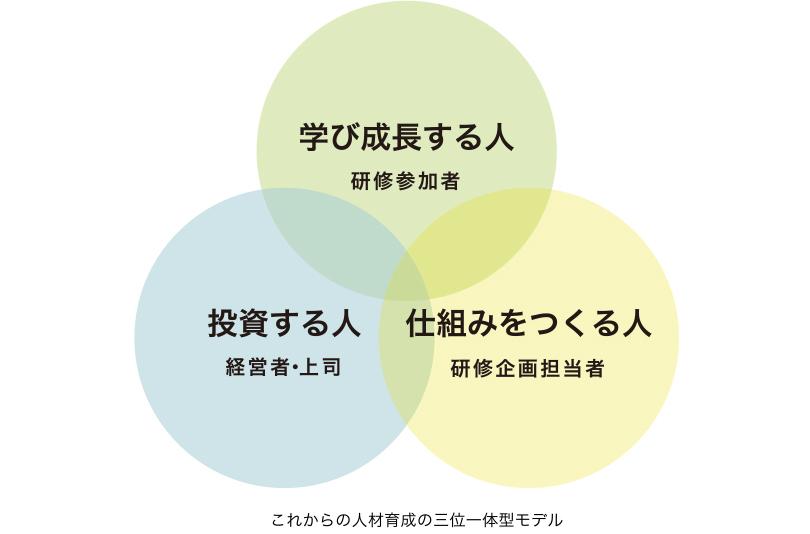 これからの人材育成の三位一体型モデル