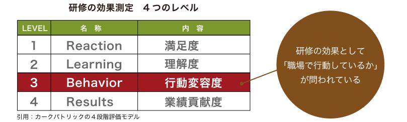 研修の効果測定 4つのレベル